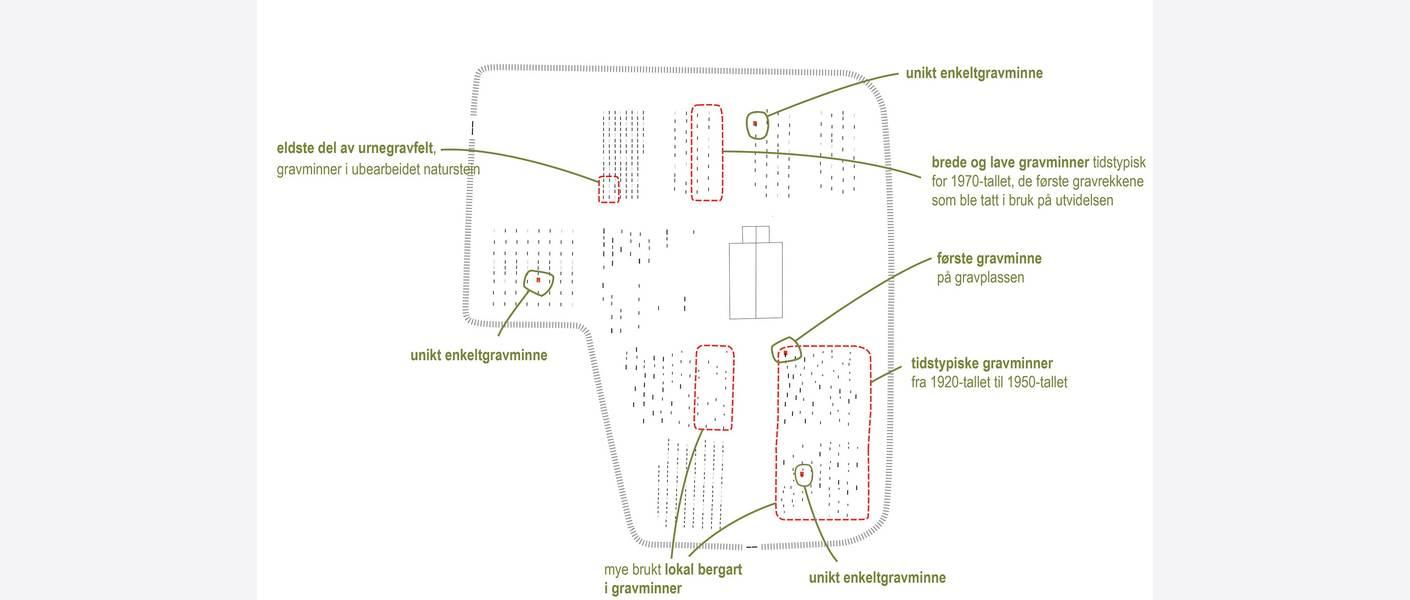 Beskrive dagens situasjon, gravområder. Illustrasjon: Asplan Viak