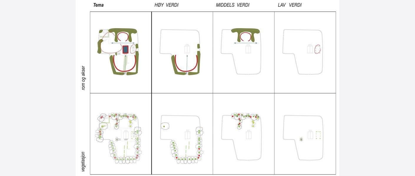 Verdivurdere kulturminnene, eksempel, rom og akser- og vegetasjon. Illustrasjon: Asplan Viak