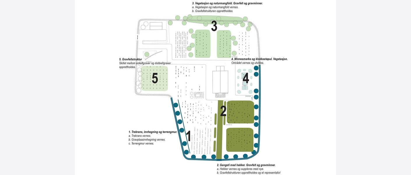 Utforme verneplanen, eksempel på verneplanens kartdel. Illustrasjon: Asplan Viak