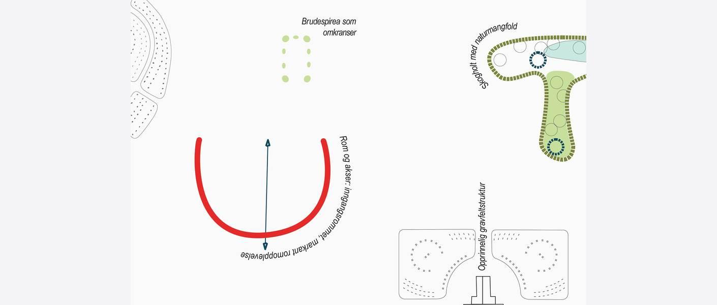 Verneplan for gravplass Veileder. Illustrasjon: Asplan Viak