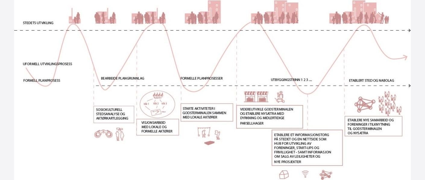 Stedsutvikling. Illustrasjon: Asplan Viak.