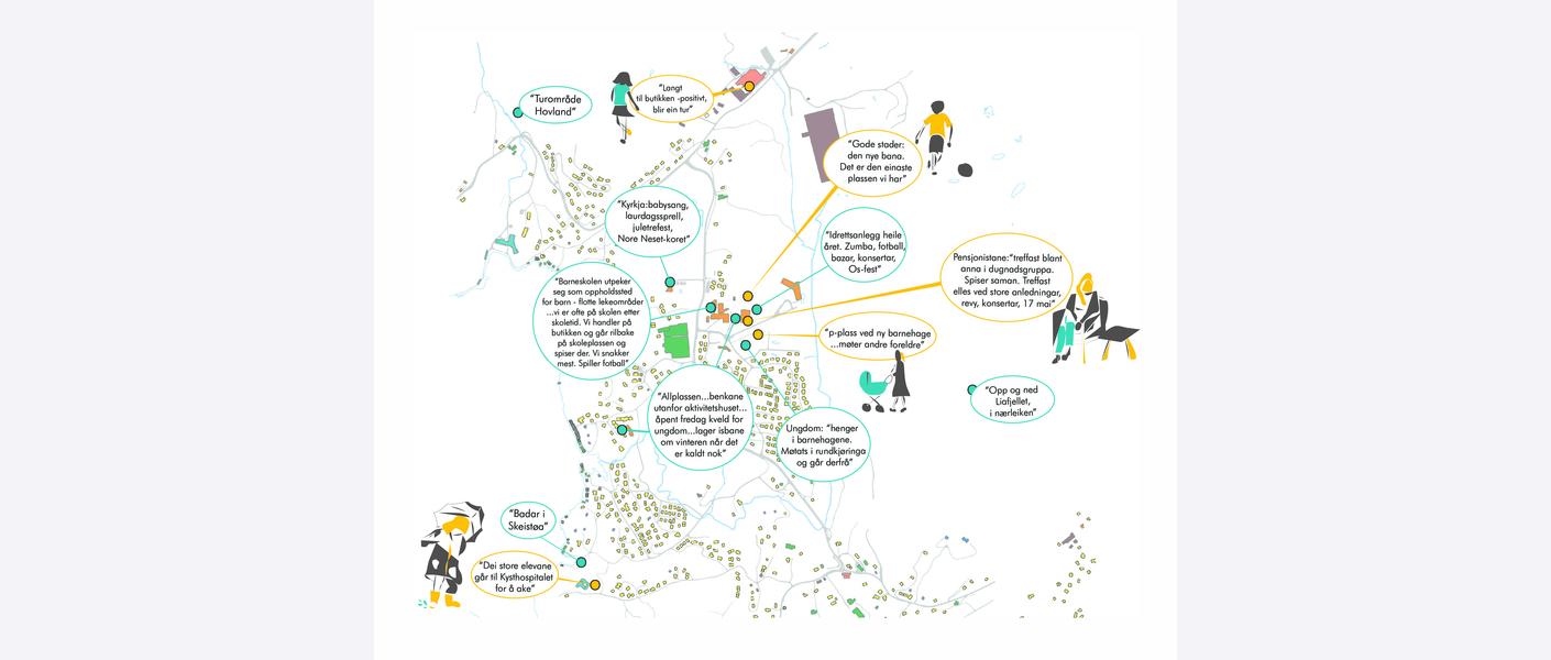 Illustrasjonen om Stedsbruk viser tilbakemeldinger og kommentarer fra lokalbefolkningen på Nore Neset i en geografisk sammenheng. Kombinasjon av kart og bygningsinformasjon gjør det mulig å se en sammenheng mellom funksjoner på stedet og bruk av området.