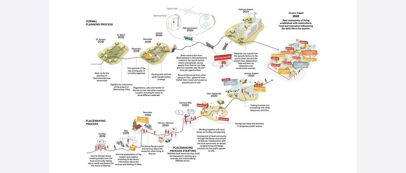 Livsløp. Illustrasjon: MAD arkitekter, Asplan Viak og Landskap +.