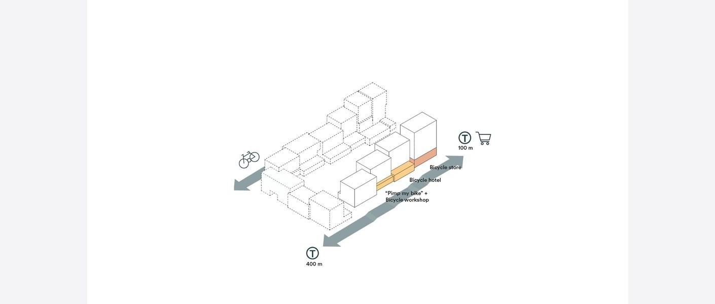 Typologi. Illustrasjon: MAD arkitekter, Asplan Viak og Landskap +.