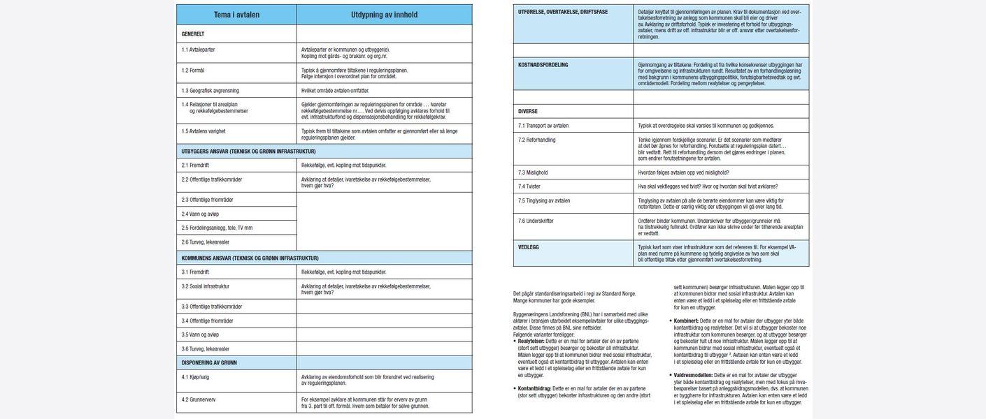 Innhold i utbyggingsavtaler