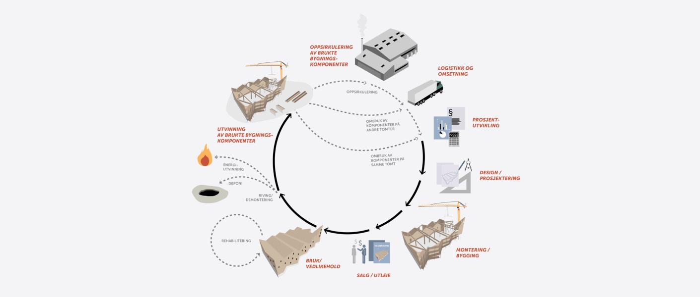 Verdikjede diagram ombruk. Illustrasjon: Asplan Viak