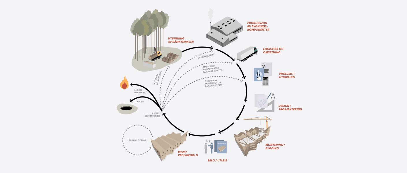 Verdikjede diagram. Illustrasjon: Asplan Viak