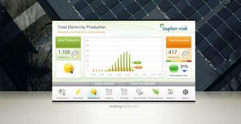 Sjekk hvor mye strøm Powerhouse produserer akkurat nå