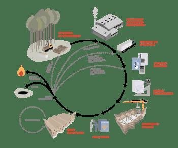 Klimavennlige byggematerialer - Potensial for utslippskutt og barrierer mot bruk