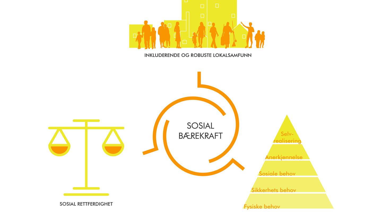 Sosial bærekraft