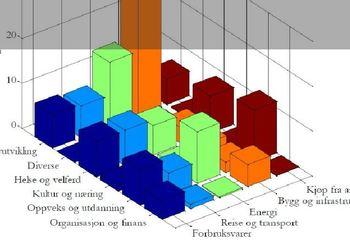 Klimakalkulator for grønne innkjøp i Trondheim kommune