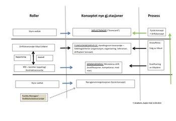 Anskaffelse Driftsoperatør for drift av Gjenvinningsstasjoner