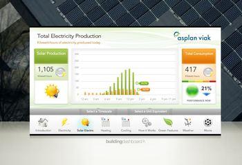 Sjekk hvor mye strøm Powerhouse produserer akkurat nå /