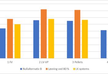 Utredning i forbindelse med endring av forskriftskrav energiforsyning / Boligblokk: Sammenligning av investeringskostnad (år 0) mellom forventet løsning ved dagens krav (nullalternativ B), ved endring av preakseptert ytelse til 80 %, samt den forenklede løsningen der romvarmeanlegget tilkobles distribusjonsnettet for varmt tappevann, som bl.a. tilbys av LK systems. FV angir fjernvarme, mens LV-VP angir et luft-vann-varmepumpe.