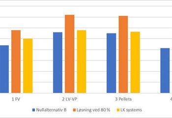 Kartlegging av energiforsyningskrav i TEK 10
