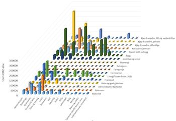 Klimaregnskap - kommunenes beste redskap for miljøstyring / De viktigste bidragene til kommunalt klimafotavtrykk i 2017. Illustrasjon: Asplan Viak