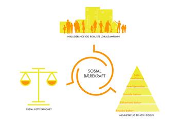 Asplan Viak setter fokus på sosial bærekraft i by- og stedsutvikling / Asplan Viaks forståelse av sosial bærekraft i by- og stedsutvikling. Illustrasjon: Asplan Viak